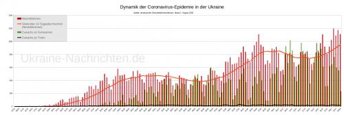 Dynamik der Coronavirus-Epidemie in der Ukraine - Neuinfektionen, gleitender Durchschnitt, Zuwachs an Genesenen und Toten - Stand: 2. August 2020