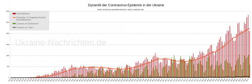 Dynamik der Coronavirus-Epidemie in der Ukraine - Neuinfektionen, gleitender Durchschnitt, Zuwachs an Genesenen und Toten - Stand: 6. September 2020