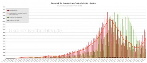 Dynamik der Coronavirus-Epidemie in der Ukraine - Stand: 7. März 2021