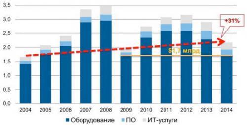 Dynamik des ukrainischen IT-Marktes