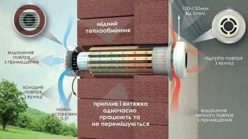 Energieeffizientes Haus PRANA Ukraine