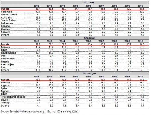 EU-Importe an Erdöl, Erdgas und Steinkohle nach Herkunftsländern 2002-2010