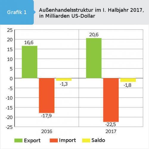 Grafik ukrainische Außenhandelsstruktur im ersten Halbjahr 2017