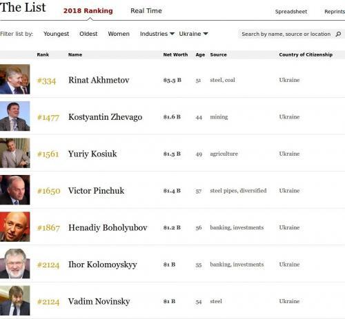 Die sieben ukrainischen Milliardäre der Forbesliste 2018.