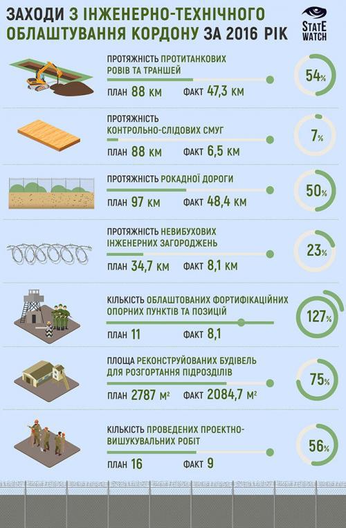 Die Große Ukrainische Mauer Awakows - Jazenjuks 2016