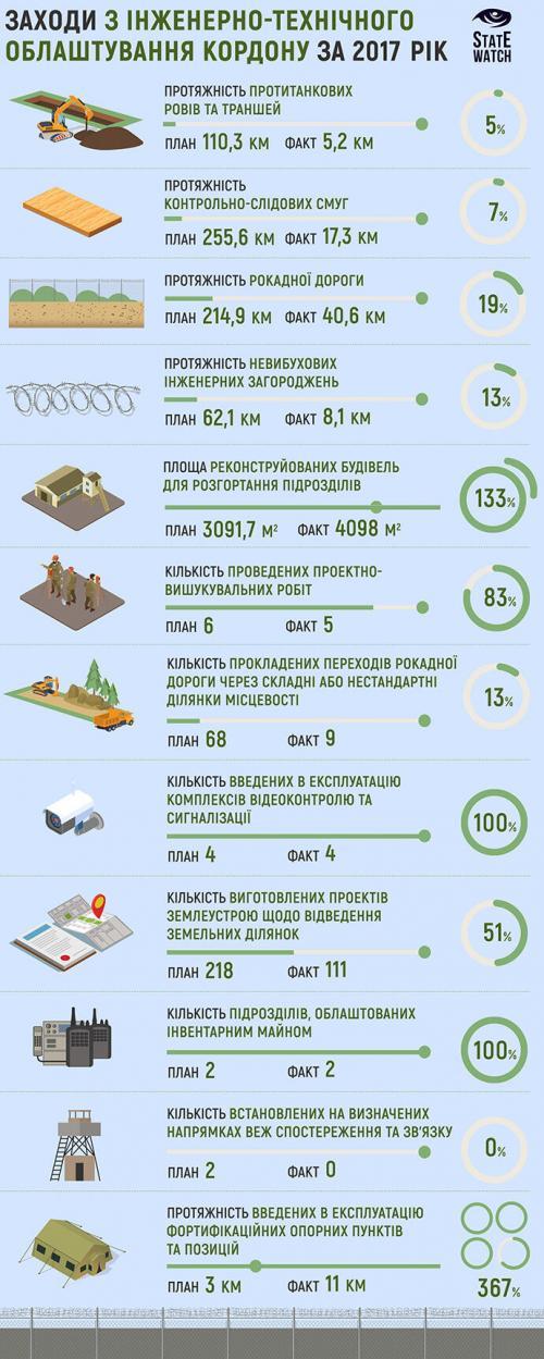 Die Große Ukrainische Mauer Awakows - Jazenjuks 2017