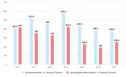 Hauptindikatoren des Weinanbaus und der Weinverarbeitung in der Ukraine ohne Krim von 2010 bis 2016