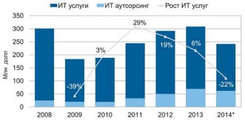 Markt für ukrainische IT-Dienstleistungen