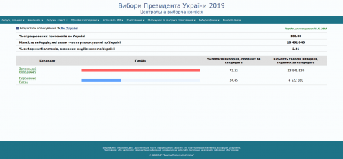 Offizielle Ergebnisse der Stichwahl der ukrainischen Präsidentschaftswahlen vom 21. April 2019