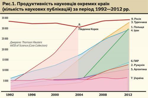 Output wissenschaftlicher Arbeiten der Ukraine von 1992-2012