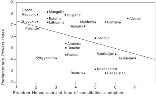 Demokratisierung und Parlamentsmacht