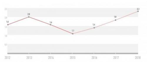 Prognose der Umsätze im elektronischen Handel 2012-2018