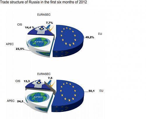 Russischer Außenhandel im ersten Halbjahr 2012 und 2013