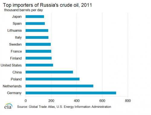 Top-Importeure von russischem Erdöl 2011