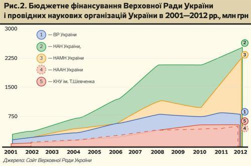 Staatliche Finanzierung der Werchowna Rada und führender Wissenschaftsorganisation in der Ukraine von 2001-2012