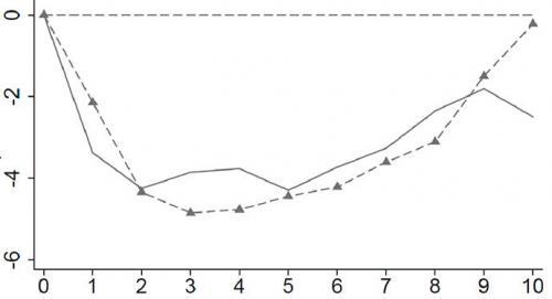 Staatsbankrott - Entwicklung des Bruttoinlandsprodukts