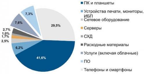 Struktur des ukrainischen IT-Marktes