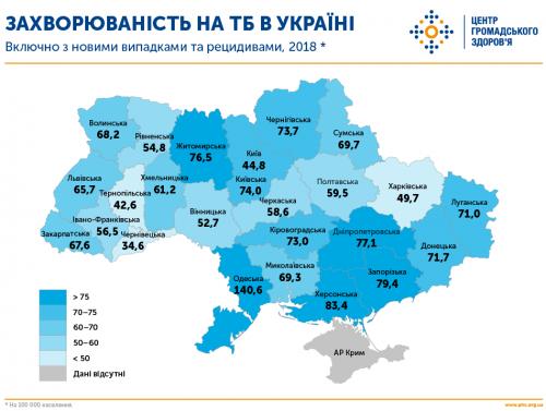 Tuberkulosestatistik nach Regionen - Ukraine