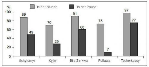 Nutzung des Ukrainischen in ukrainischen Schulen in der Stunde und in der Pause gemäß der Selbsteinschätzung der Schüler