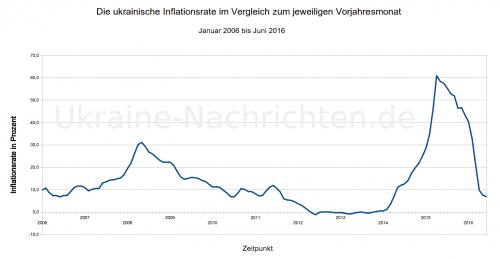 Ukrainische Inflationsrate: Januar 2006 bis Juni 2016
