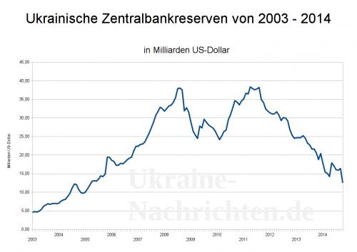 ukrainische Zentralbankreserven