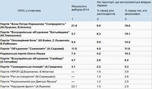 Umfrage vorgezogene Parlamentswahlen Ukraine