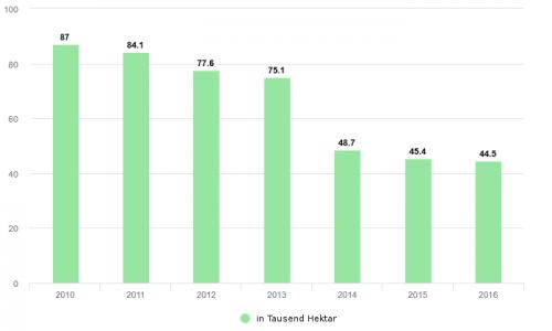 Weinanbaufläche in der Ukraine ohne Krim von 2010 - 2016
