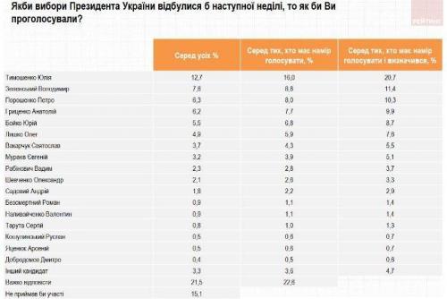 Wladimir Selenski - Umfrage