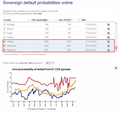 Zahlungsausfallwahrscheinlichkeiten und Kreditausfallversicherungen der Ukraine