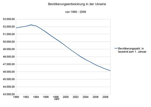 Bevoelkerungsentwicklung_Ukraine