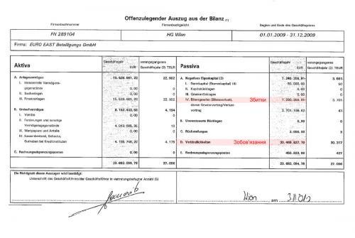 Euro East Beteiligungs GmbH Bilanzauszug