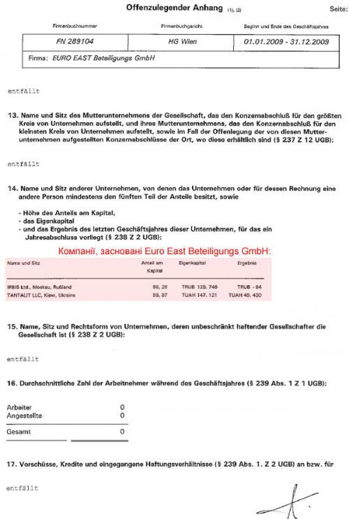 Euro East Beteiligungs GmbH Bilanz Anhang 2