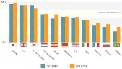 mobiler Anteil am elektronischen Handel im dritten Quartal 2015
