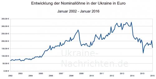 nominale Durchschnittslöhne in der Ukraine in Euro 2002-2016
