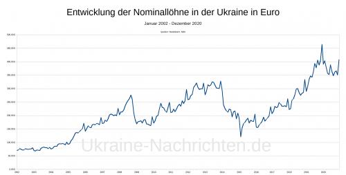 nominale ukrainische Durchschnittslöhne in Euro Januar 2002 - Dezember 2020