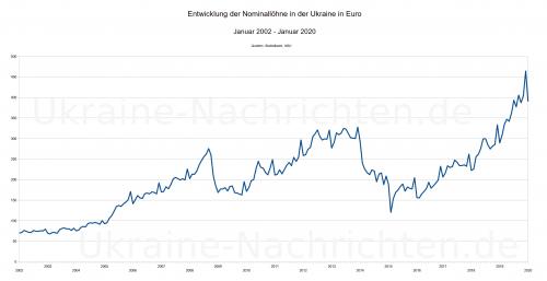 nominale ukrainische Durchschnittslöhne in Euro zwischen Januar 2002 und Januar 2020 - Bruttolöhne