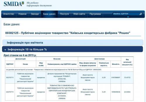 ukrainische Anteilseigner von Roshen