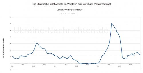 ukrainische Inflation Januar 2006 - Dezember 2017
