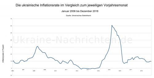 ukrainische Inflationsrate von Januar 2006 bis Dezember 2018