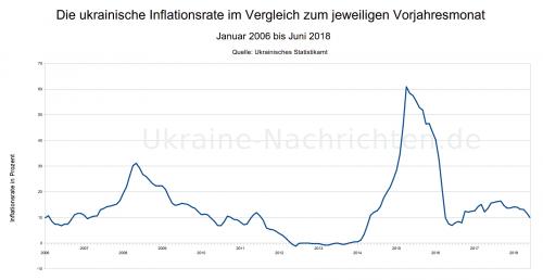 ukrainische Inflationsrate von Januar 2006 bis Juni 2018