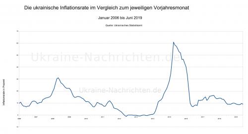 ukrainische Inflationsrate zwischen Januar 2006 und Juni 2019