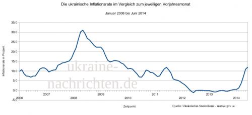 ukrainische Inflationsrate