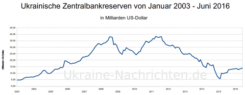 ukrainische Zentralbankreserven von Januar 2003 bis Juni 2016