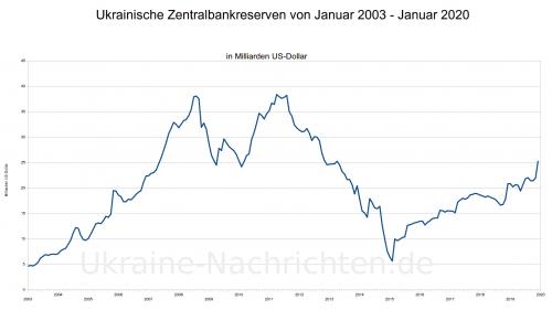 ukrainische Zentralbankreserven von 2003 bis 2020