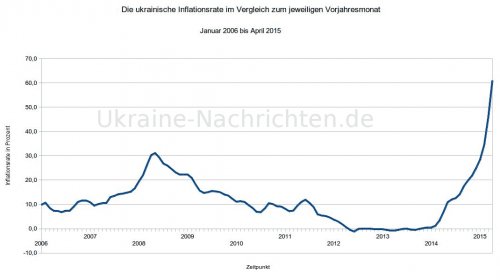 Ukrainische Inflationsrate zwischen Januar 2006 und April 2015