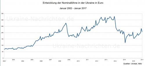 ukrainische nominale Durchschnittslöhne in Euro von Januar 2002 bis Januar 2017