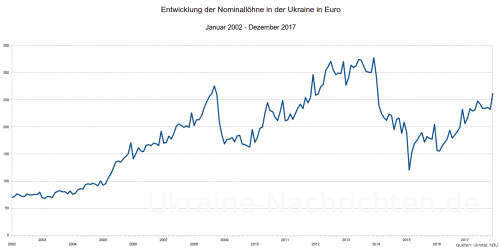 ukrainische Brutto-Durchschnittslöhne in Euro Januar 2002 bis Dezember 2017