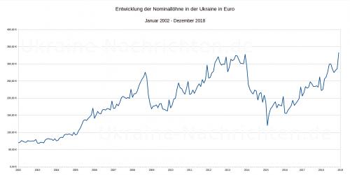 ukrainische nominale Durchschnittslöhne in Euro 2002 bis 2018