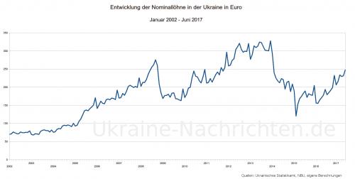 ukrainische nominale Durchschnittslöhne in Euro von Januar 2002 bis Juni 2017